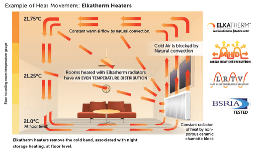 ELKAtherm heat diagram